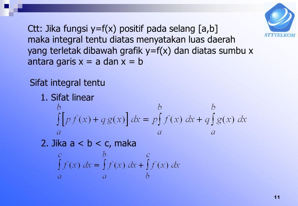 Ctt: Jika fungsi y=f(x) positif pada selang [a,b]